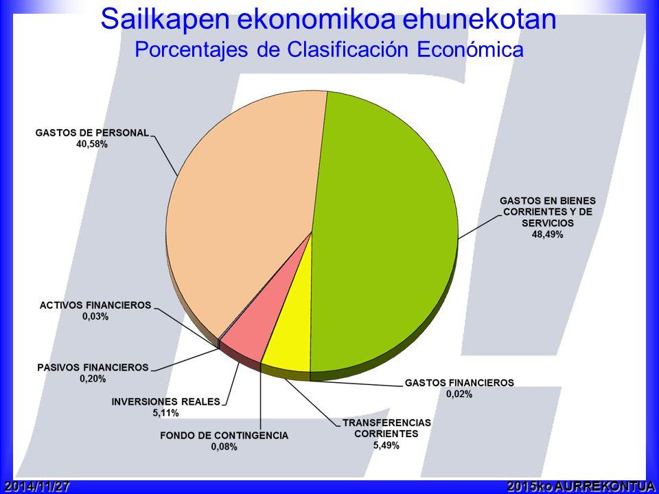 2014/11/272015ko AURREKONTUA Sailkapen ekonomikoa ehunekotan Porcentajes de Clasificación Económica