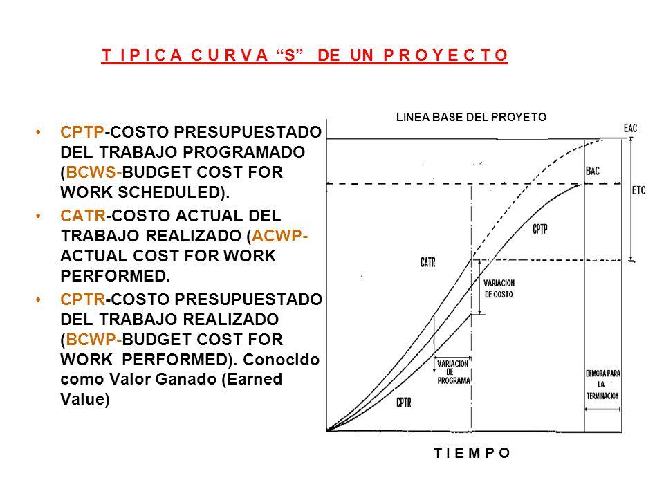 CPTP-COSTO PRESUPUESTADO DEL TRABAJO PROGRAMADO (BCWS-BUDGET COST FOR WORK SCHEDULED).