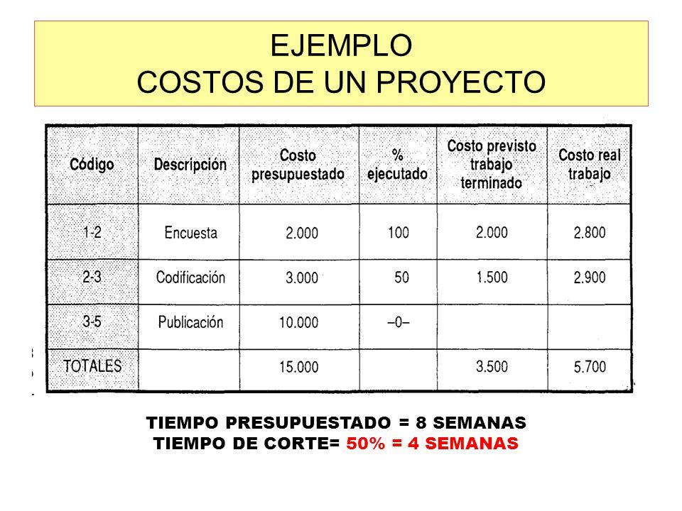 EJEMPLO COSTOS DE UN PROYECTO TIEMPO PRESUPUESTADO = 8 SEMANAS TIEMPO DE CORTE= 50% = 4 SEMANAS
