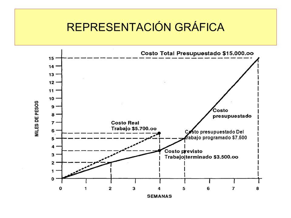 REPRESENTACIÓN GRÁFICA Costo presupuestado Del trabajo programado $7.500