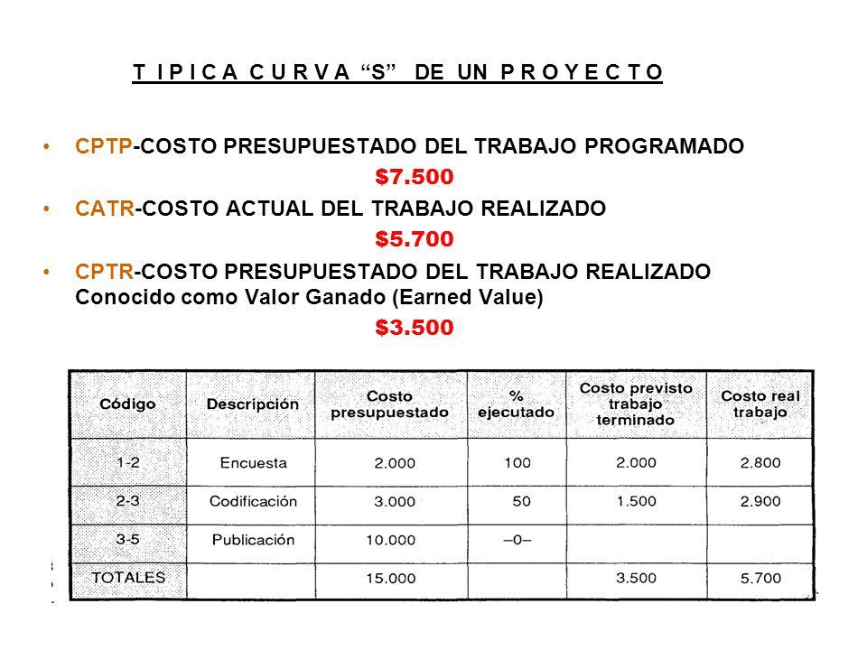 CPTP-COSTO PRESUPUESTADO DEL TRABAJO PROGRAMADO $7.500 CATR-COSTO ACTUAL DEL TRABAJO REALIZADO $5.700 CPTR-COSTO PRESUPUESTADO DEL TRABAJO REALIZADO Conocido como Valor Ganado (Earned Value) $3.500 T I P I C A C U R V A S DE UN P R O Y E C T O