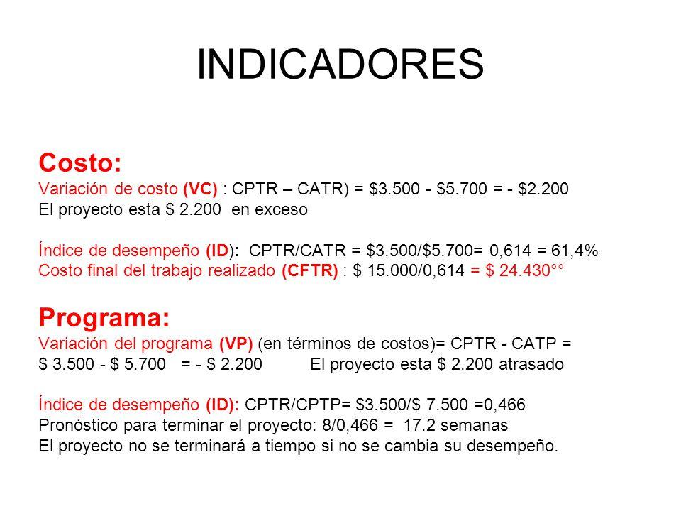 Costo: Variación de costo (VC) : CPTR – CATR) = $3.500 - $5.700 = - $2.200 El proyecto esta $ 2.200 en exceso Índice de desempeño (ID): CPTR/CATR = $3.500/$5.700= 0,614 = 61,4% Costo final del trabajo realizado (CFTR) : $ 15.000/0,614 = $ 24.430°° Programa: Variación del programa (VP) (en términos de costos)= CPTR - CATP = $ 3.500 - $ 5.700 = - $ 2.200 El proyecto esta $ 2.200 atrasado Índice de desempeño (ID): CPTR/CPTP= $3.500/$ 7.500 =0,466 Pronóstico para terminar el proyecto: 8/0,466 = 17.2 semanas El proyecto no se terminará a tiempo si no se cambia su desempeño.