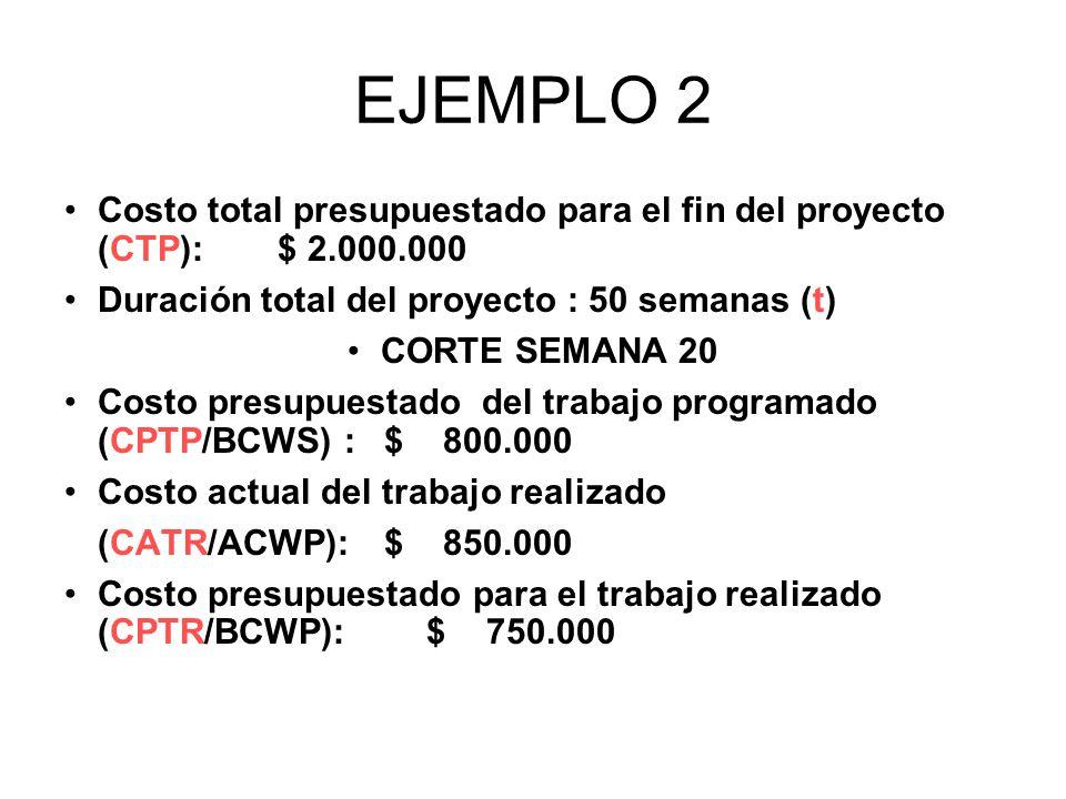 EJEMPLO 2 Costo total presupuestado para el fin del proyecto (CTP):$ 2.000.000 Duración total del proyecto : 50 semanas (t) CORTE SEMANA 20 Costo presupuestado del trabajo programado (CPTP/BCWS) :$ 800.000 Costo actual del trabajo realizado (CATR/ACWP):$ 850.000 Costo presupuestado para el trabajo realizado (CPTR/BCWP): $ 750.000