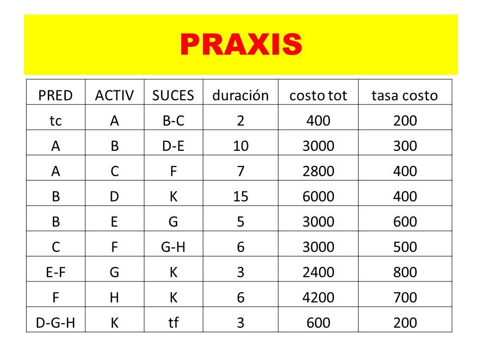 PRAXIS PREDACTIVSUCESduracióncosto tottasa costo tcAB-C2400200 ABD-E103000300 ACF72800400 BDK156000400 BEG53000600 CFG-H63000500 E-FGK32400800 FHK64200700 D-G-HKtf3600200