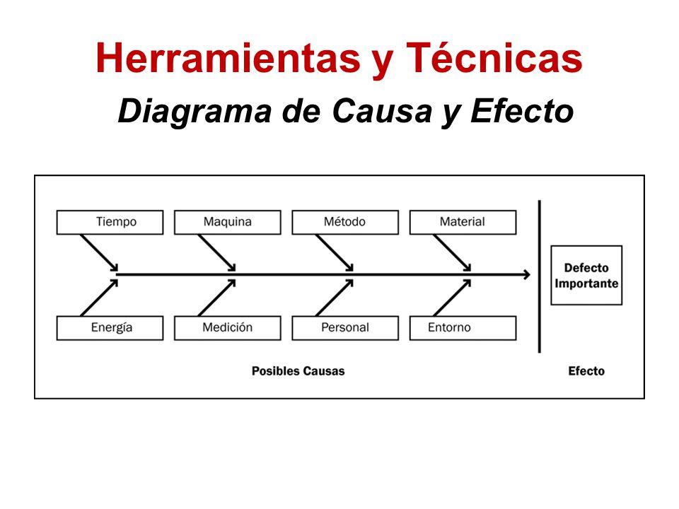 Herramientas y Técnicas Diagrama de Causa y Efecto