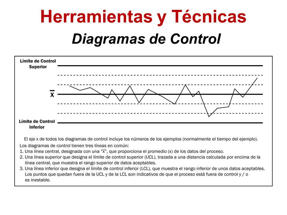 Herramientas y Técnicas Diagramas de Control