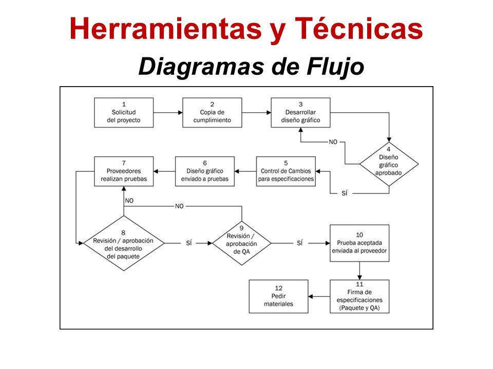 Herramientas y Técnicas Diagramas de Flujo