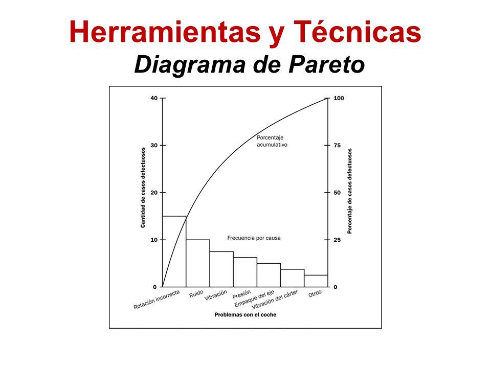 Herramientas y Técnicas Diagrama de Pareto