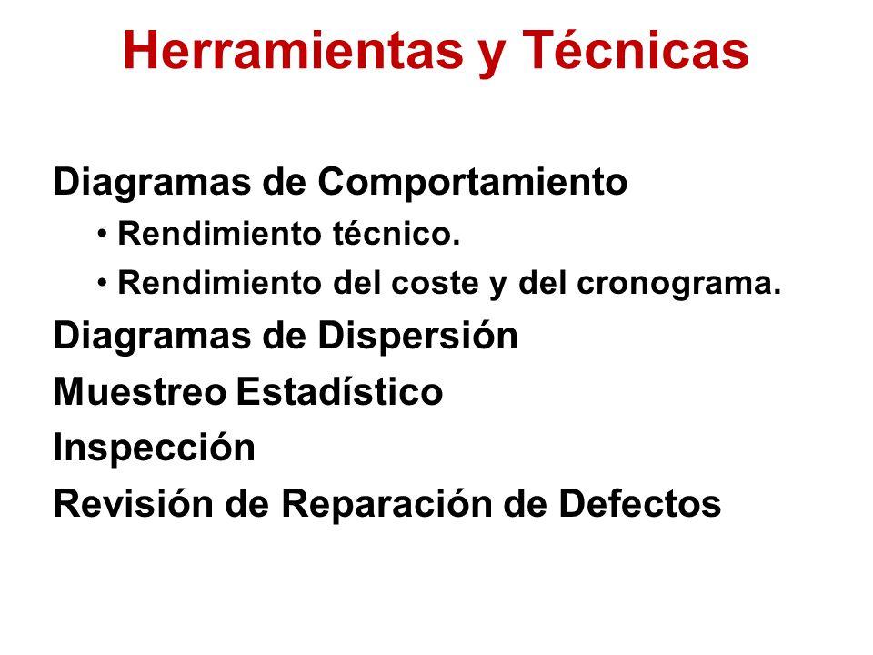 Diagramas de Comportamiento Rendimiento técnico. Rendimiento del coste y del cronograma.