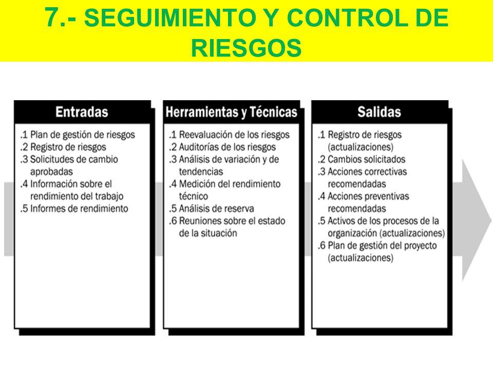 7.- SEGUIMIENTO Y CONTROL DE RIESGOS