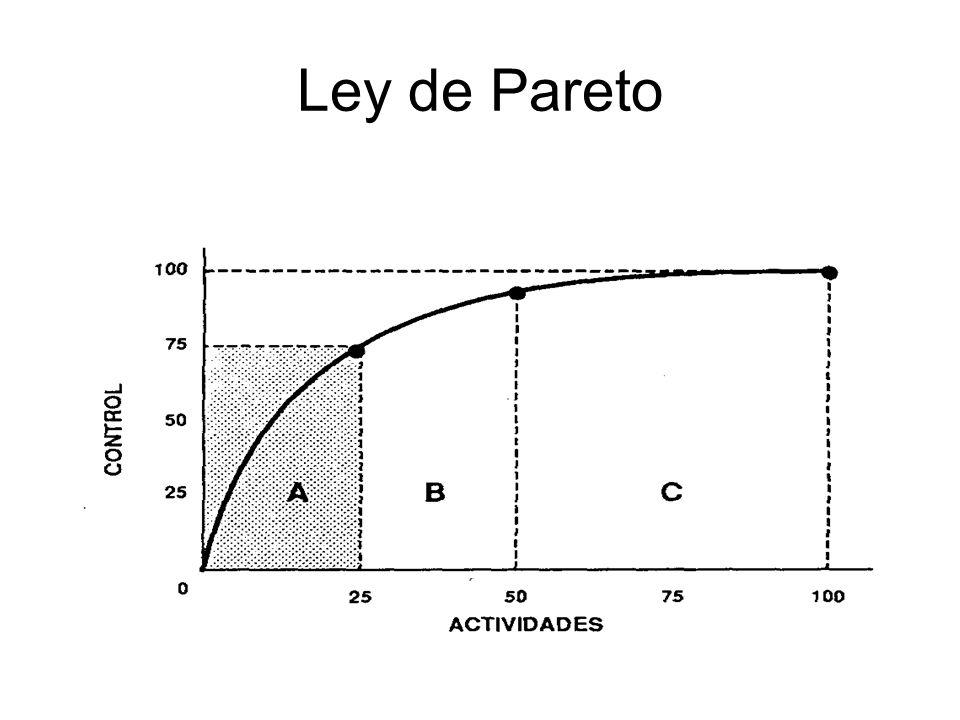 Ley de Pareto