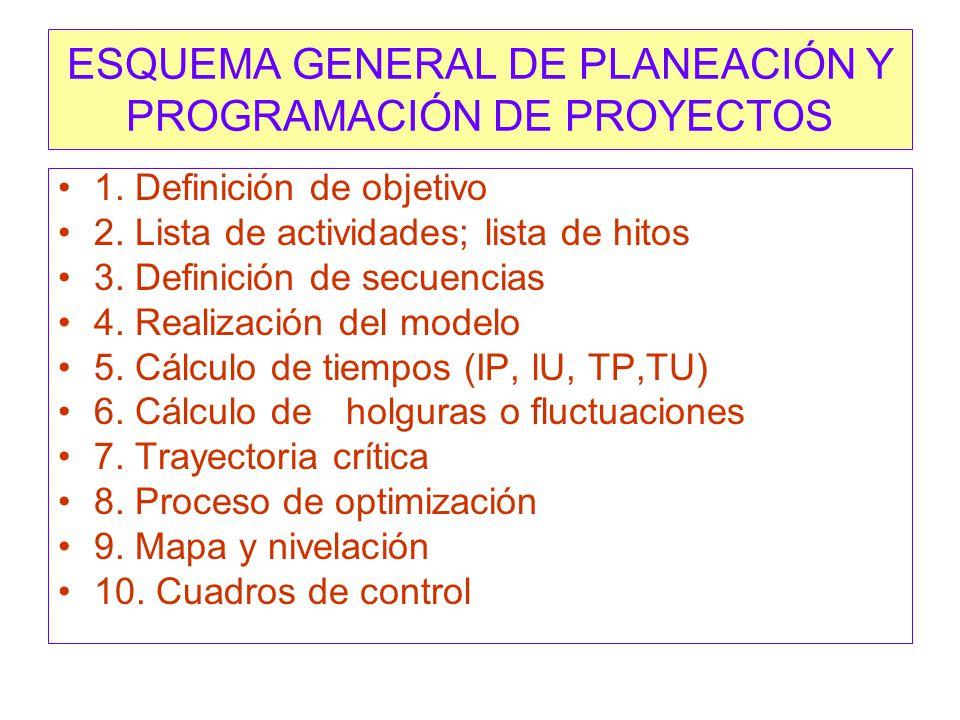 ESQUEMA GENERAL DE PLANEACIÓN Y PROGRAMACIÓN DE PROYECTOS 1.