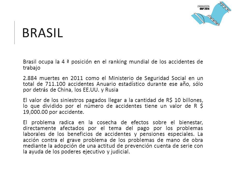 BRASIL Brasil ocupa la 4 ª posición en el ranking mundial de los accidentes de trabajo 2.884 muertes en 2011 como el Ministerio de Seguridad Social en un total de 711.100 accidentes Anuario estadístico durante ese año, sólo por detrás de China, los EE.UU.