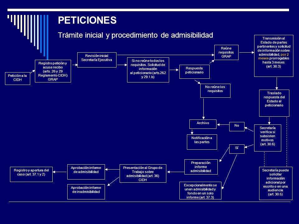 Petición a la CIDH Registro petición y acuse recibo (arts.