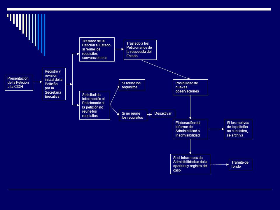 Presentación de la Petición a la CIDH Registro y revisión inicial de la Petición por la Secretaría Ejecutiva Traslado de la Petición al Estado si reune los requisitos convencionales Solicitud de información al Peticionario si la petición no reune los requisitos Traslado a los Peticionarios de la respuesta del Estado Si reune los requisitos Si no reune los requisitos Posibilidad de nuevas observaciones Desactivar Elaboración del Informe de Admisibilidad o Inadmisibilidad Si los motivos de la petición no subsisten, se archiva Si el Informe es de Admisibilidad se da la apertura y registro del caso Trámite de fondo