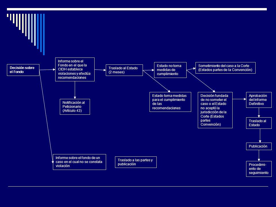 Decisión sobre el Fondo Informe sobre el Fondo en el que la CIDH establece violaciones y efectúa recomendaciones Notificación al Peticionario (Artículo 43) Informe sobre el fondo de un caso en el cual no se constata violación Traslado a las partes y publicación Traslado al Estado (2 meses) Estado no toma medidas de cumplimiento Sometimiento del caso a la Corte (Estados partes de la Convención) Estado toma medidas para el cumplimiento de las recomendaciones Decisión fundada de no someter el caso o el Estado no aceptó la jurisdicción de la Corte (Estados partes Convención) Aprobación del Informe Definitivo Traslado al Estado Publicación Procedimi- ento de seguimiento