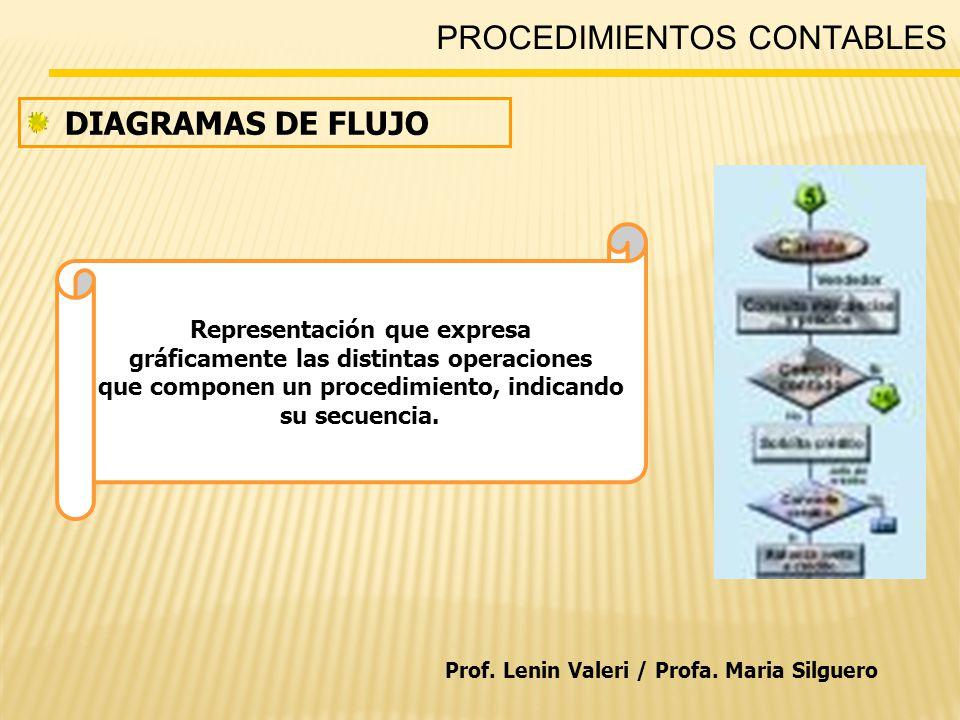 PROCEDIMIENTOS CONTABLES Representación que expresa gráficamente las distintas operaciones que componen un procedimiento, indicando su secuencia.