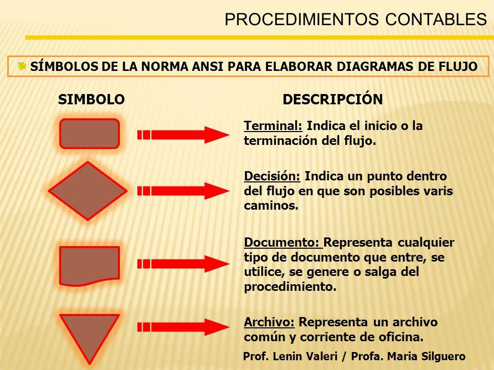PROCEDIMIENTOS CONTABLES SÍMBOLOS DE LA NORMA ANSI PARA ELABORAR DIAGRAMAS DE FLUJO SIMBOLODESCRIPCIÓN Terminal: Indica el inicio o la terminación del flujo.