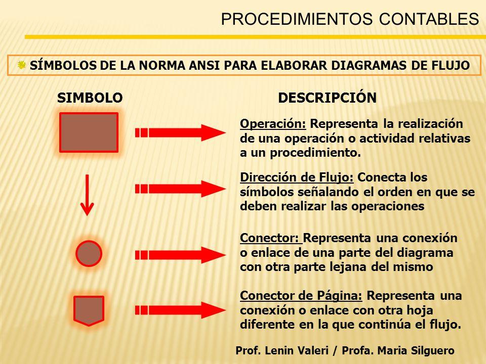 PROCEDIMIENTOS CONTABLES SIMBOLODESCRIPCIÓN Operación: Representa la realización de una operación o actividad relativas a un procedimiento.