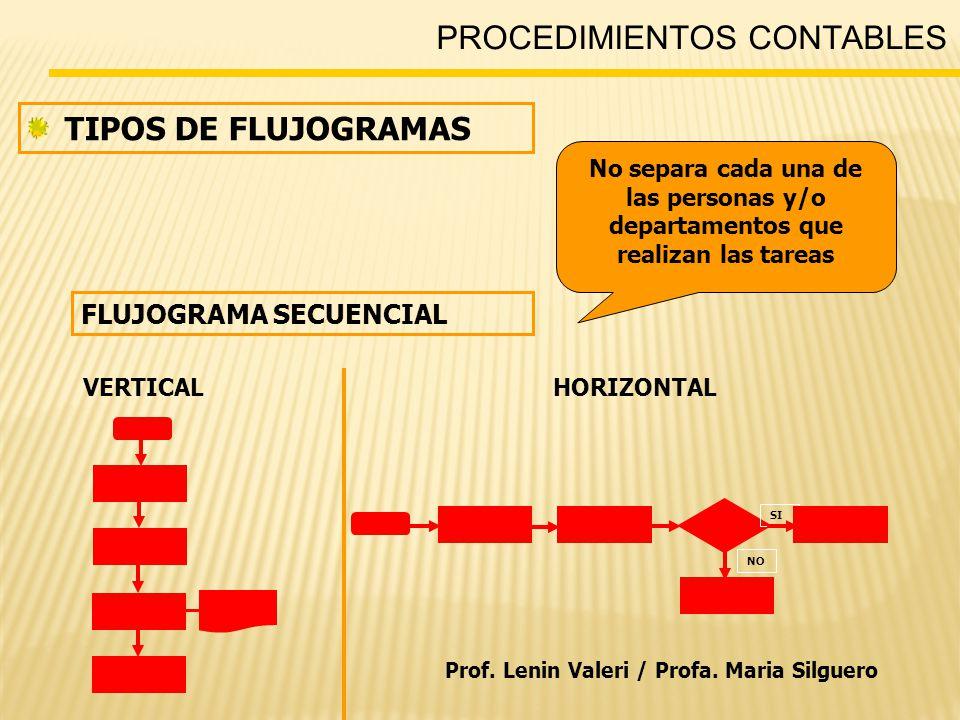 PROCEDIMIENTOS CONTABLES TIPOS DE FLUJOGRAMAS FLUJOGRAMA SECUENCIAL HORIZONTAL No separa cada una de las personas y/o departamentos que realizan las tareas VERTICAL SI NO Prof.