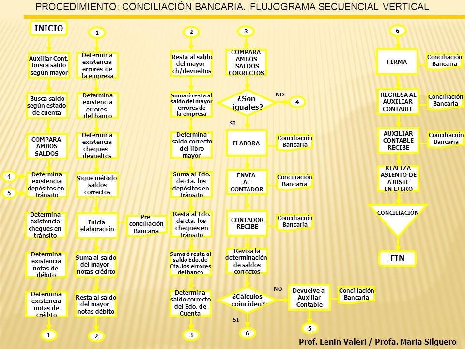 PROCEDIMIENTO: CONCILIACIÓN BANCARIA. FLUJOGRAMA SECUENCIAL VERTICAL INICIO ¿Son iguales.