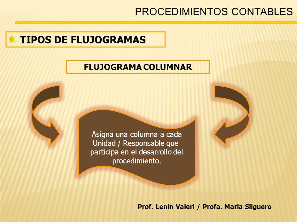 PROCEDIMIENTOS CONTABLES TIPOS DE FLUJOGRAMAS FLUJOGRAMA COLUMNAR Asigna una columna a cada Unidad / Responsable que participa en el desarrollo del procedimiento.