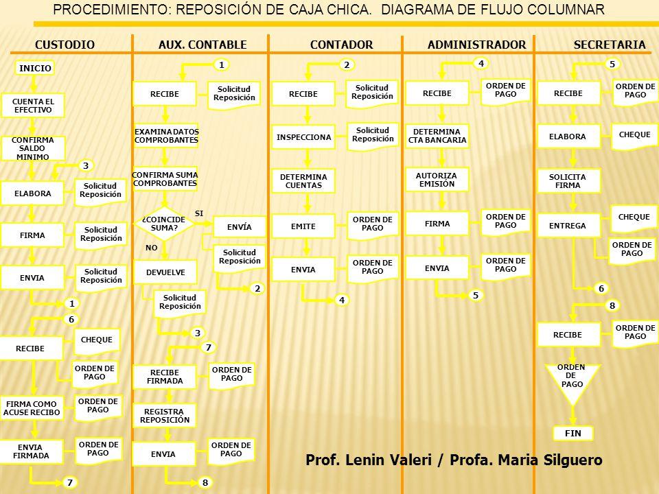 PROCEDIMIENTO: REPOSICIÓN DE CAJA CHICA. DIAGRAMA DE FLUJO COLUMNAR CUSTODIOAUX.
