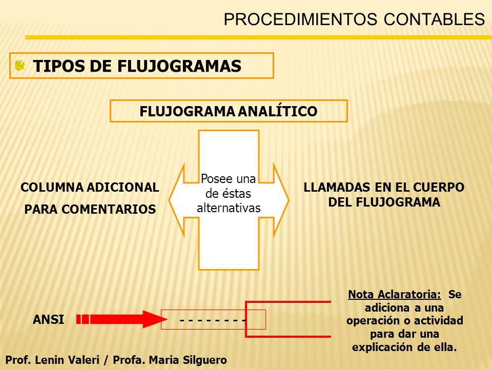 PROCEDIMIENTOS CONTABLES TIPOS DE FLUJOGRAMAS FLUJOGRAMA ANALÍTICO Posee una de éstas alternativas COLUMNA ADICIONAL PARA COMENTARIOS LLAMADAS EN EL CUERPO DEL FLUJOGRAMA ANSI - - - - Nota Aclaratoria: Se adiciona a una operación o actividad para dar una explicación de ella.