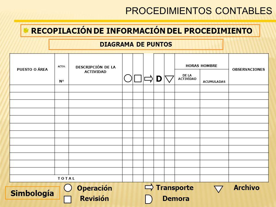 PROCEDIMIENTOS CONTABLES RECOPILACIÓN DE INFORMACIÓN DEL PROCEDIMIENTO PUESTO O ÁREA ACTIV.