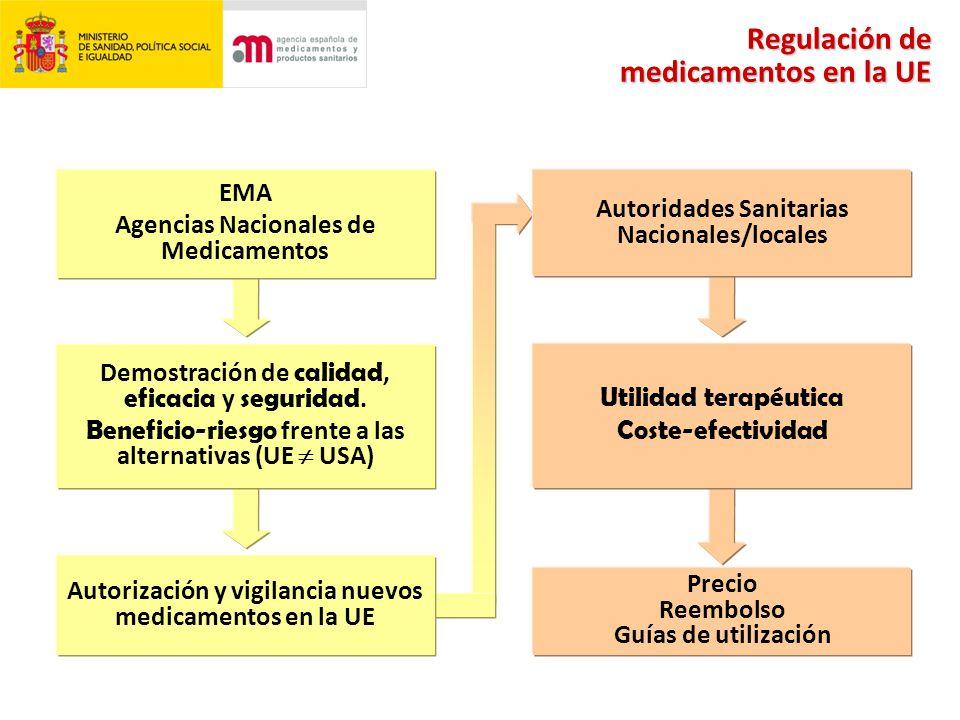 EMA Agencias Nacionales de Medicamentos Demostración de calidad, eficacia y seguridad.