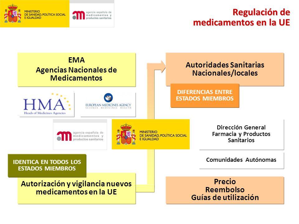 EMA Agencias Nacionales de Medicamentos Autorización y vigilancia nuevos medicamentos en la UE Autoridades Sanitarias Nacionales/locales Precio Reembolso Guías de utilización Dirección General Farmacia y Productos Sanitarios Comunidades Autónomas IDENTICA EN TODOS LOS ESTADOS MIEMBROS DIFERENCIAS ENTRE ESTADOS MIEMBROS Regulación de medicamentos en la UE
