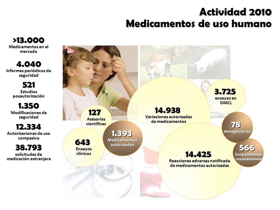 Actividad 2010 Medicamentos de uso humano 127Asesoríascientíficas 643Ensayosclínicos 14.938 Variaciones autorizadas de medicamentos 3.725 ensayos en OMCL 1.393Medicamentosautorizados >13.000 Medicamentos en el mercado 4.040 Informes periódicos de seguridad 521 Estudios posautorización 1.350 Modificaciones de seguridad 12.334 Autorizaciones de uso compasivo 38.793 solicitudes de medicación extranjera 14.425 Reacciones adversas notificada de medicamentos autorizados 566Suspensionesrevocaciones 78denegaciones