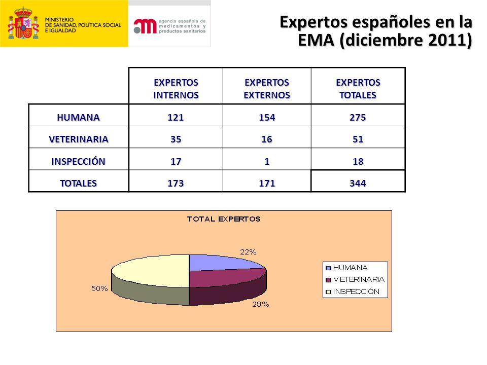 EXPERTOSINTERNOSEXPERTOSEXTERNOSEXPERTOSTOTALES HUMANA121154275 VETERINARIA351651 INSPECCIÓN17118 TOTALES173171344 Expertos españoles en la EMA (diciembre 2011)