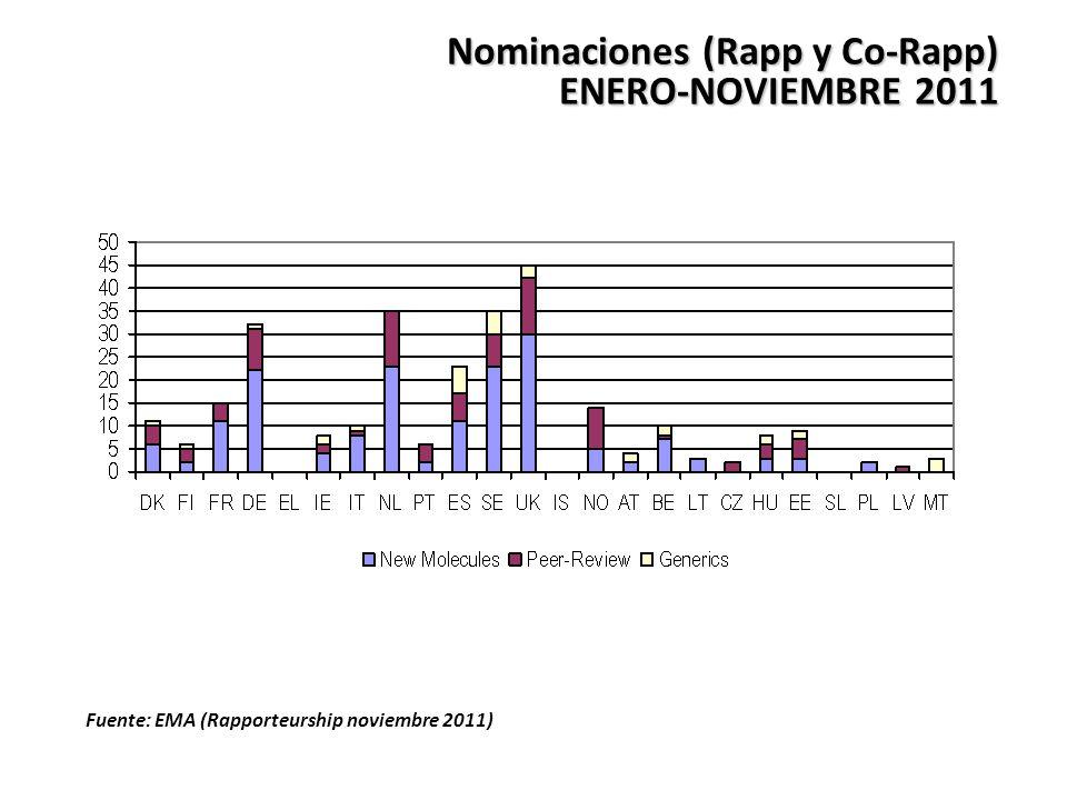 Nominaciones (Rapp y Co-Rapp) ENERO-NOVIEMBRE 2011 Fuente: EMA (Rapporteurship noviembre 2011)