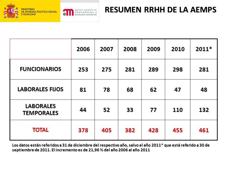 Los datos están referidos a 31 de diciembre del respectivo año, salvo el año 2011* que está referido a 30 de septiembre de 2011.