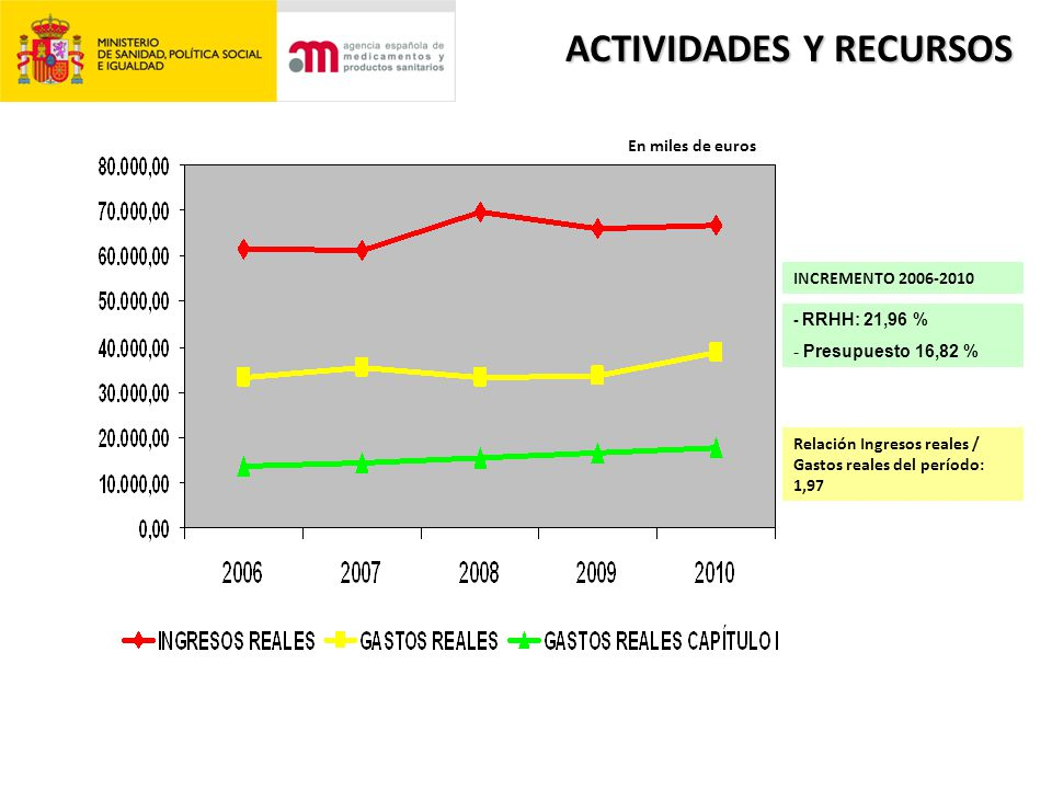 ACTIVIDADES Y RECURSOS INCREMENTO 2006-2010 - RRHH: 21,96 % - Presupuesto 16,82 % Relación Ingresos reales / Gastos reales del período: 1,97 En miles de euros