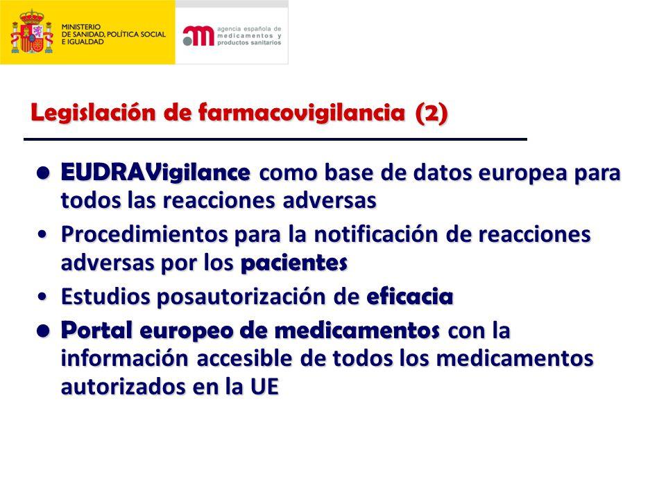 Legislación de farmacovigilancia (2) EUDRAVigilance como base de datos europea para todos las reacciones adversasEUDRAVigilance como base de datos europea para todos las reacciones adversas Procedimientos para la notificación de reacciones adversas por los pacientesProcedimientos para la notificación de reacciones adversas por los pacientes Estudios posautorización de eficaciaEstudios posautorización de eficacia Portal europeo de medicamentos con la información accesible de todos los medicamentos autorizados en la UEPortal europeo de medicamentos con la información accesible de todos los medicamentos autorizados en la UE