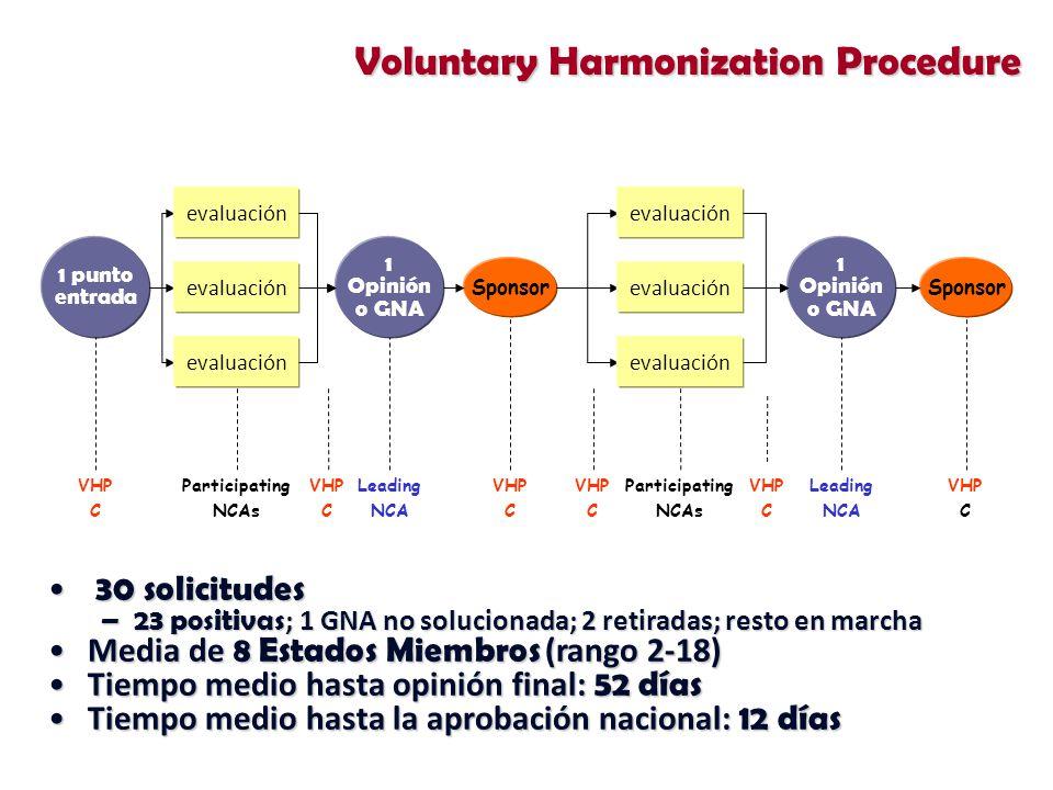 Sponsor 1 punto entrada evaluación 1 Opinión o GNA evaluación Sponsor 1 Opinión o GNA Participating NCAs VHP C Leading NCA VHP C VHP C VHP C VHP C Leading NCA Participating NCAs VHP C 30 solicitudes 30 solicitudes –23 positivas ; 1 GNA no solucionada; 2 retiradas; resto en marcha Media de 8 Estados Miembros (rango 2-18)Media de 8 Estados Miembros (rango 2-18) Tiempo medio hasta opinión final: 52 díasTiempo medio hasta opinión final: 52 días Tiempo medio hasta la aprobación nacional: 12 díasTiempo medio hasta la aprobación nacional: 12 días Voluntary Harmonization Procedure
