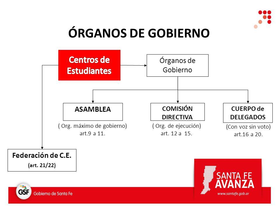 ÓRGANOS DE GOBIERNO Órganos de Gobierno ASAMBLEA COMISIÓN DIRECTIVA CUERPO de DELEGADOS Federación de C.E.
