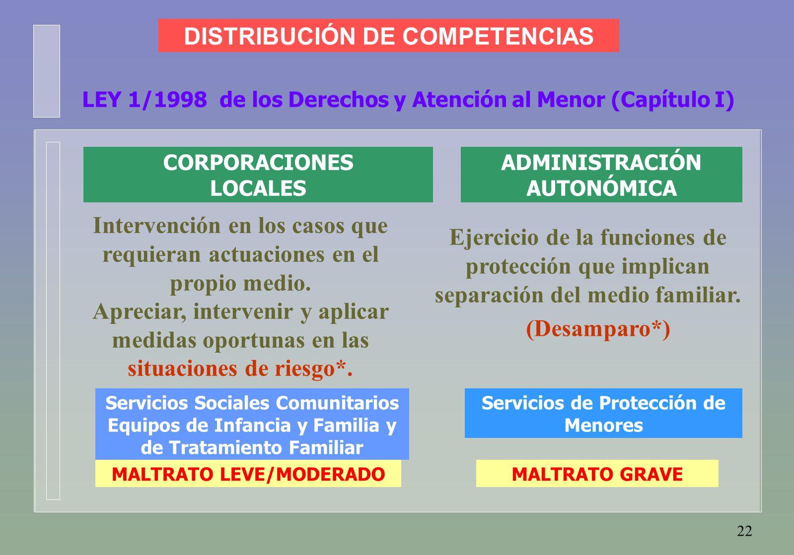 22 LEY 1/1998 de los Derechos y Atención al Menor (Capítulo I) Intervención en los casos que requieran actuaciones en el propio medio.