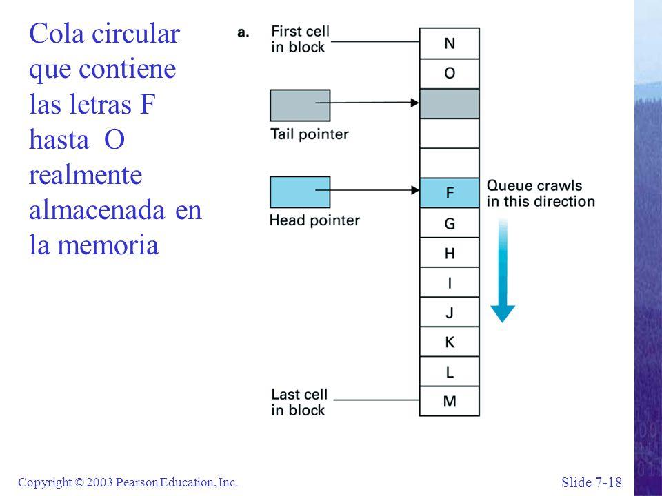 Slide 7-18 Copyright © 2003 Pearson Education, Inc.