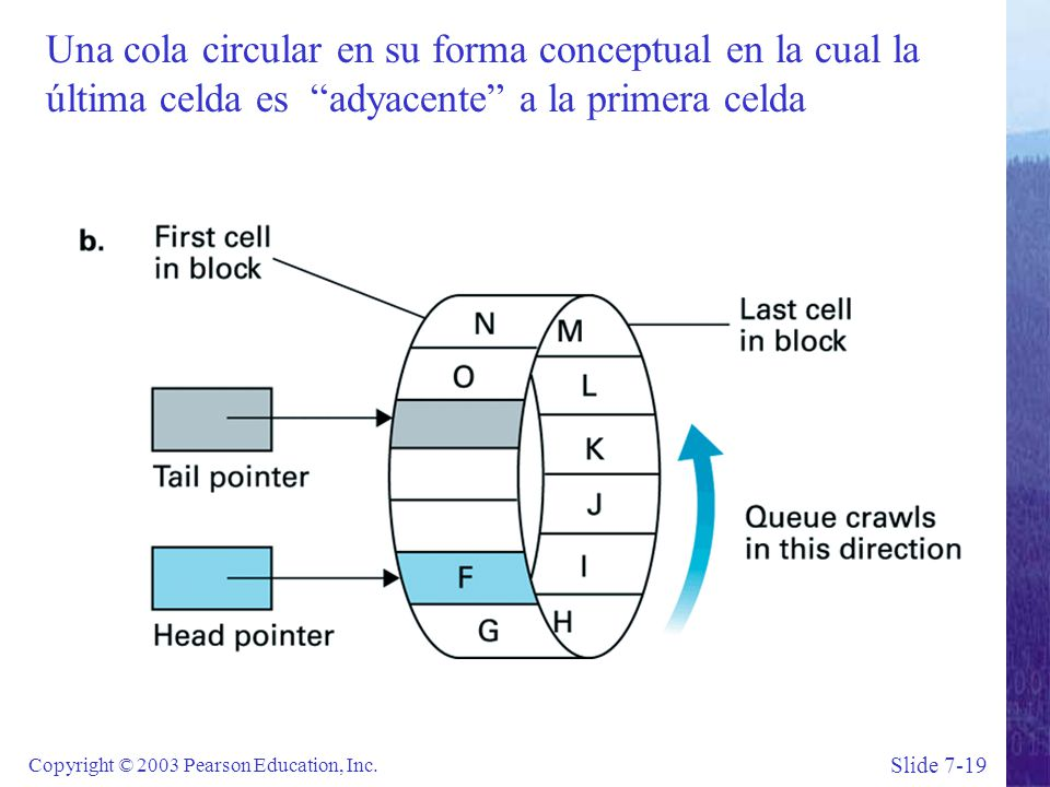 Slide 7-19 Copyright © 2003 Pearson Education, Inc.