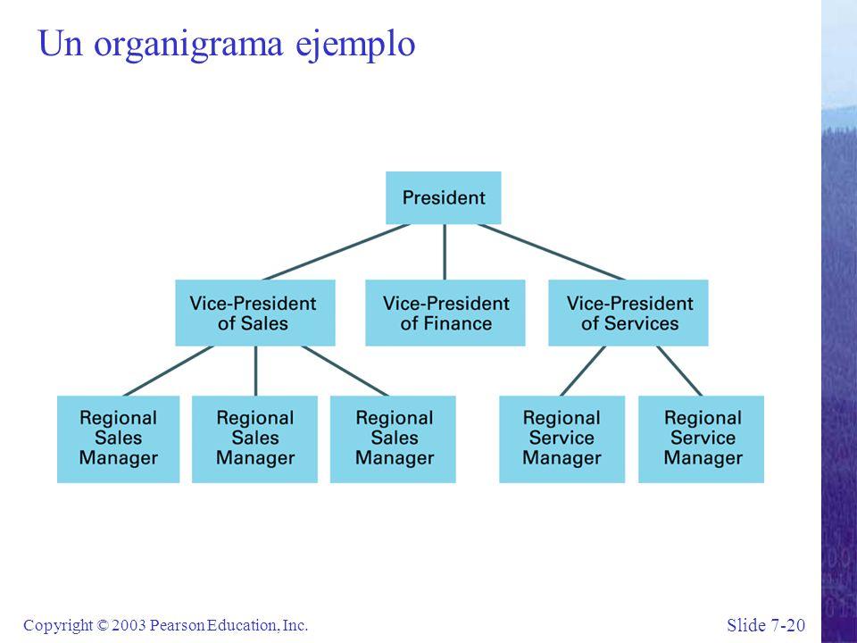 Slide 7-20 Copyright © 2003 Pearson Education, Inc. Un organigrama ejemplo