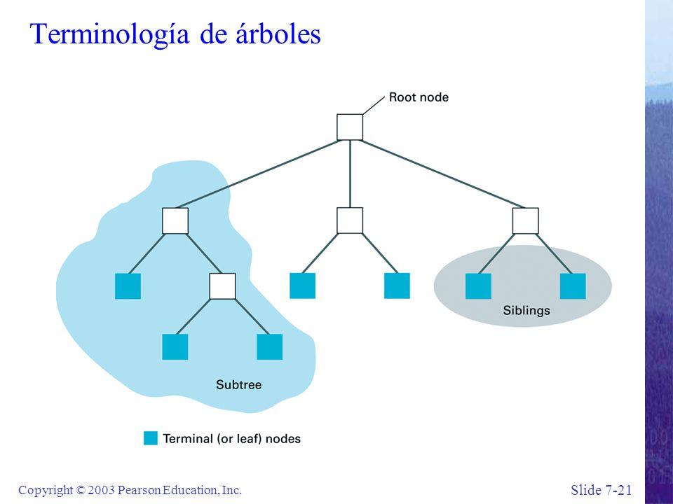 Slide 7-21 Copyright © 2003 Pearson Education, Inc. Terminología de árboles