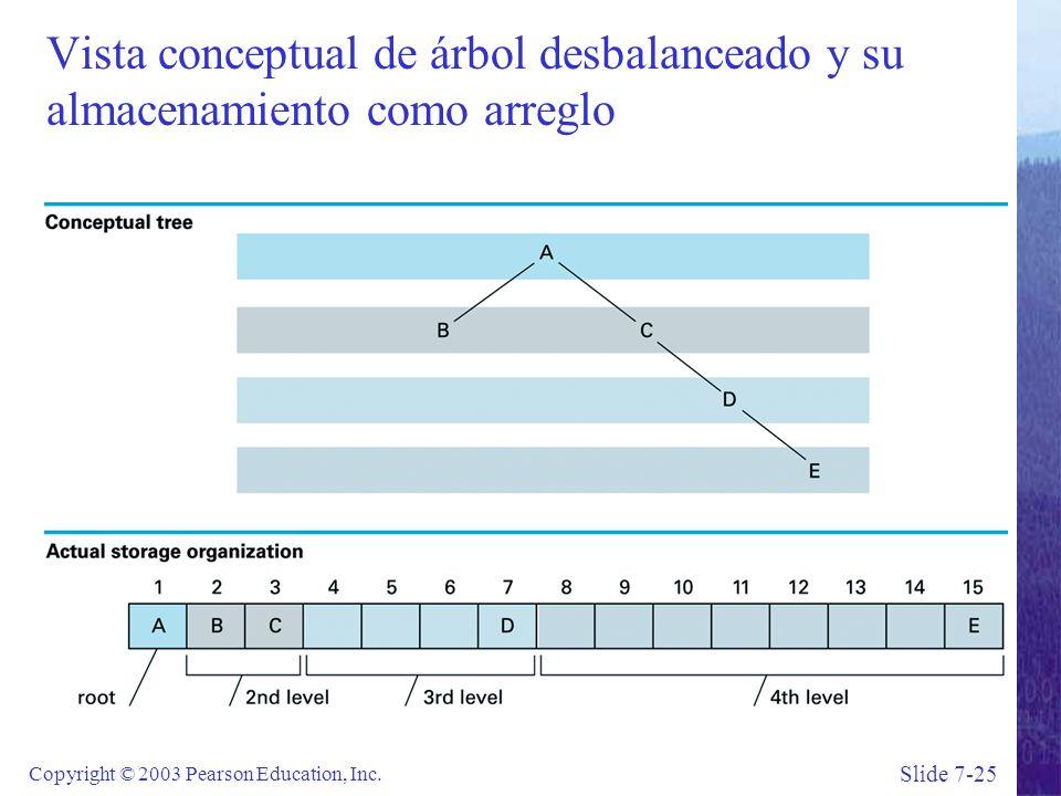 Slide 7-25 Copyright © 2003 Pearson Education, Inc.