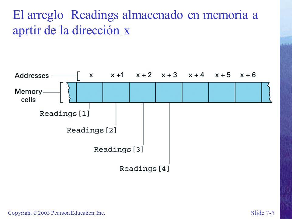 Slide 7-5 Copyright © 2003 Pearson Education, Inc.