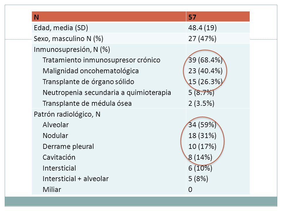 Tabla 1 N57 Edad, media (SD)48.4 (19) Sexo, masculino N (%)27 (47%) Inmunosupresión, N (%) Tratamiento inmunosupresor crónico Malignidad oncohematológica Transplante de órgano sólido Neutropenia secundaria a quimioterapia Transplante de médula ósea 39 (68.4%) 23 (40.4%) 15 (26.3%) 5 (8.7%) 2 (3.5%) Patrón radiológico, N Alveolar Nodular Derrame pleural Cavitación Intersticial Intersticial + alveolar Miliar 34 (59%) 18 (31%) 10 (17%) 8 (14%) 6 (10%) 5 (8%) 0