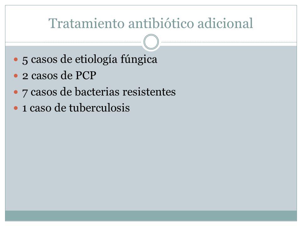 Tratamiento antibiótico adicional 5 casos de etiología fúngica 2 casos de PCP 7 casos de bacterias resistentes 1 caso de tuberculosis