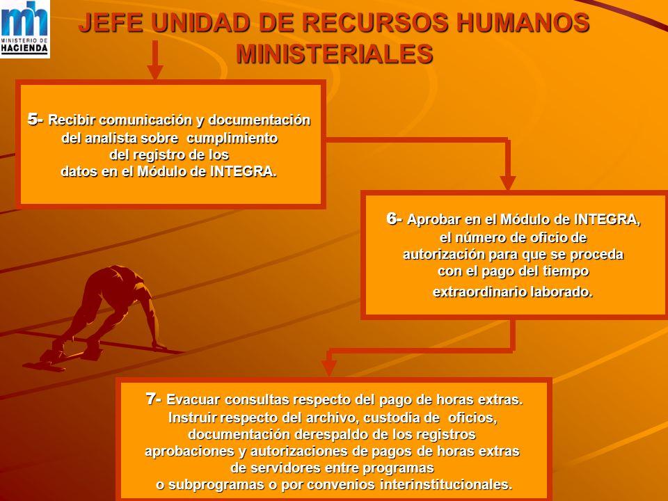 JEFE UNIDAD DE RECURSOS HUMANOS MINISTERIALES 5- Recibir comunicación y documentación del analista sobre cumplimiento del registro de los datos en el Módulo de INTEGRA.