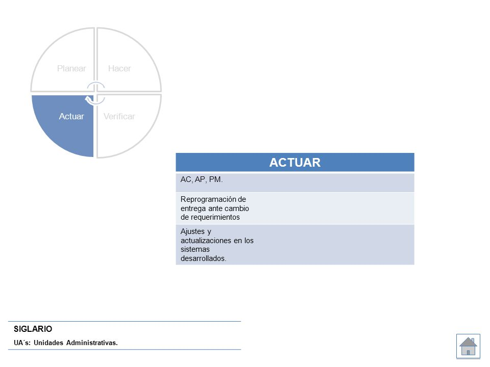 SIGLARIO UA´s: Unidades Administrativas. ACTUAR AC, AP, PM.
